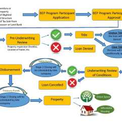 Mortgage Process Diagram Steam Table And Mollier Pdf Payroll Flow Chart In India