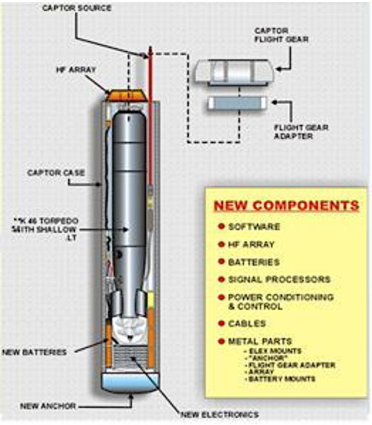 A graphic showing Hammerhead's internal configuration and what components it will leverage from the earlier Mk 60 CAPTOR