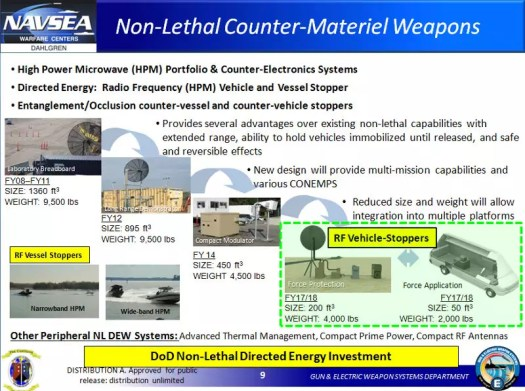 A 2016 briefing slide describing development of a high-power microwave-based