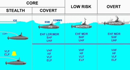 A US Navy chart showing various submarine communications options and their relative risk. The
