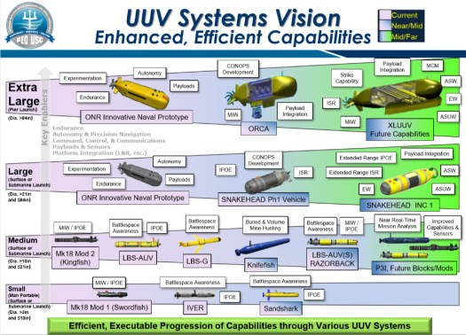 A US Navy briefing slide from October 2018, outlining unmanned undersea vehicle plans in the near- and long-term. The concept art of notional XLUUV configurations has been around since at least 2017.