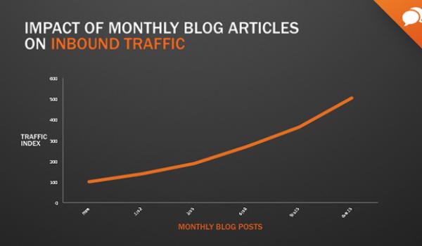 inbound marketing for financial advisors blog slide 7