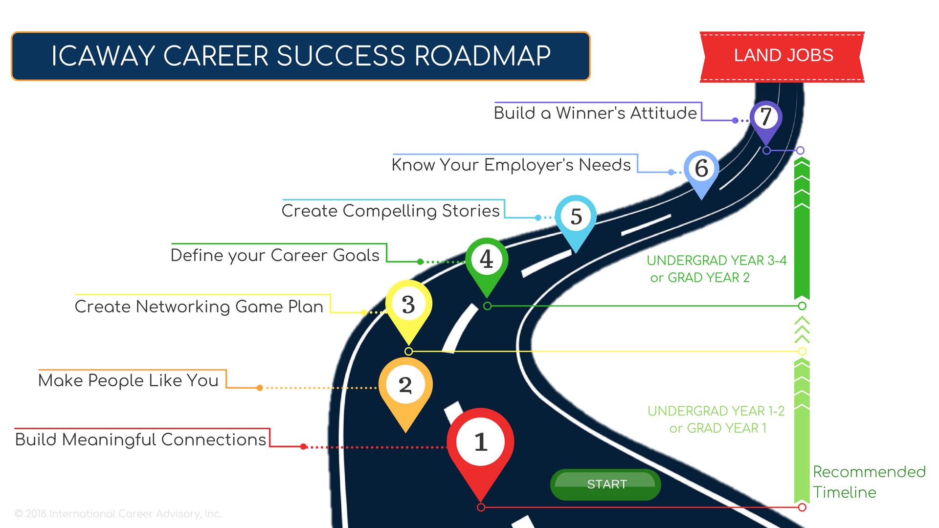 Icaway Career Success Roadmap