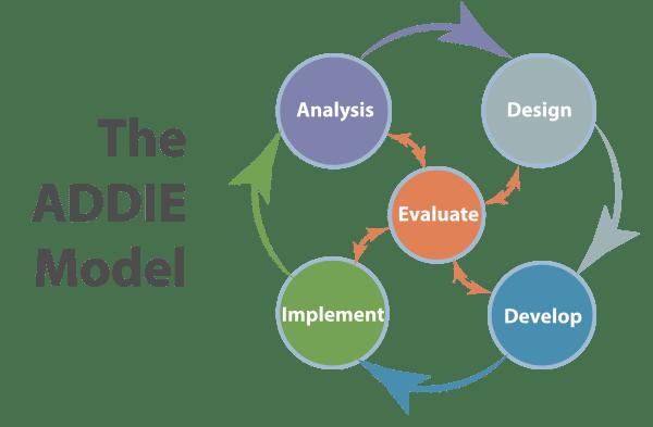 Addie Instructional Design Certificate Online