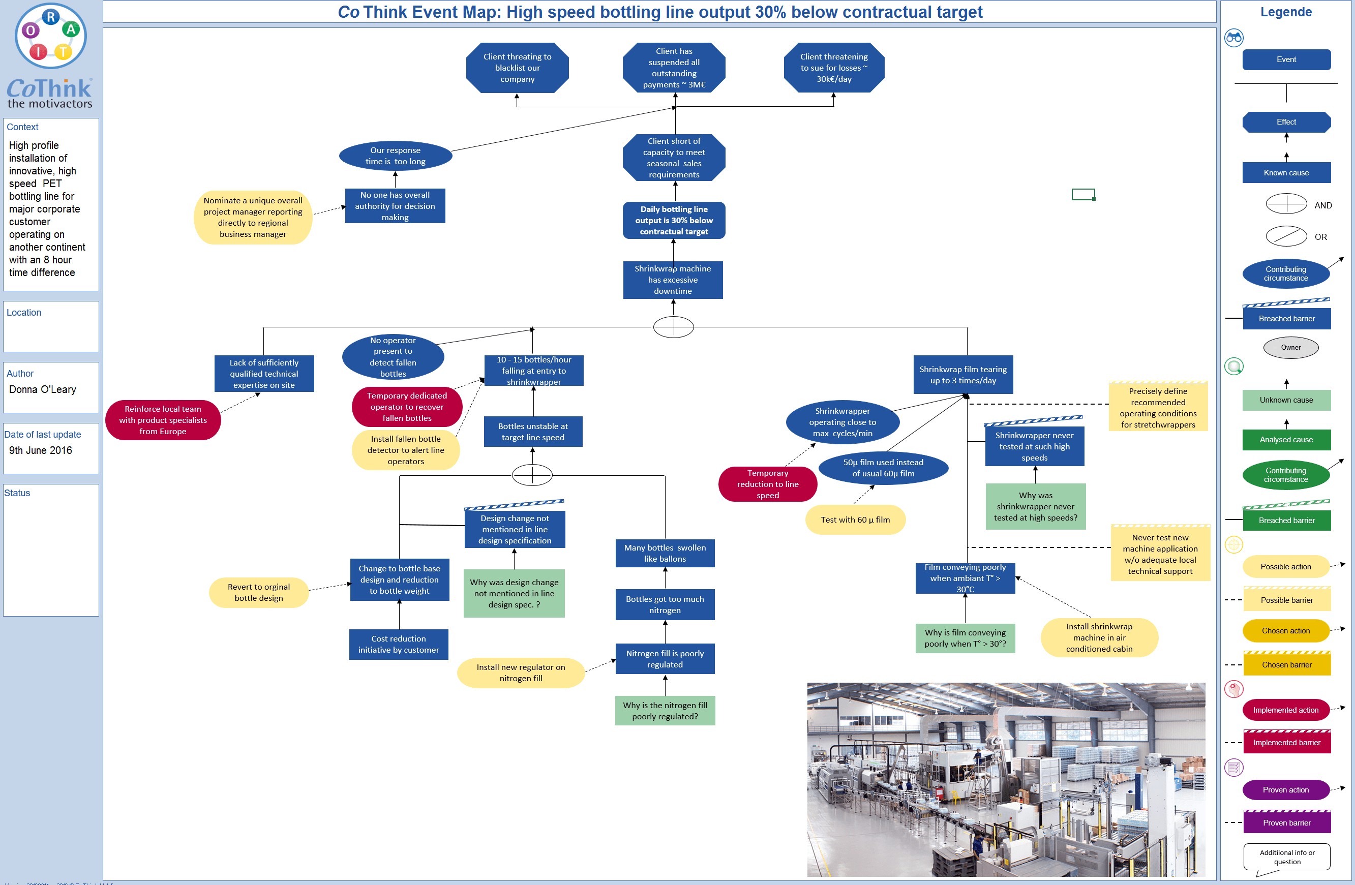 Event Mapping A Visual Approach To Overall Problem Evaluation