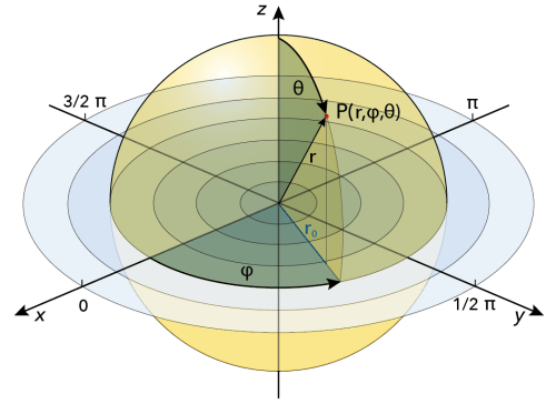 small resolution of figure 7 7 use of polar spherical coordinates r and is standard for solving schr dinger s equation
