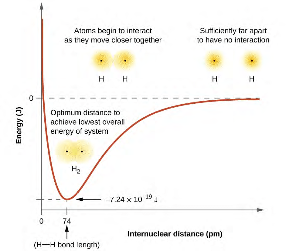 hight resolution of figure 8 2 a the interaction of two hydrogen atoms changes as a function of distance b the energy of the system changes as the atoms interact