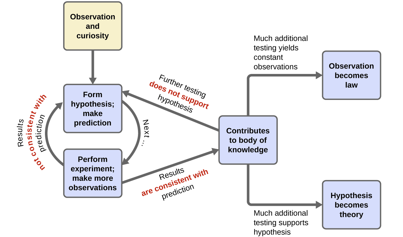 hight resolution of the scientific method