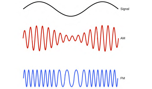 small resolution of figure 6 5 this schematic depicts how amplitude modulation am and frequency modulation fm can be used to transmit a radio wave
