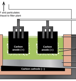 figure 18 11 an electrolytic cell is used for the production of aluminum the electrolysis of a solution of cryolite and calcium fluoride results in  [ 1300 x 811 Pixel ]
