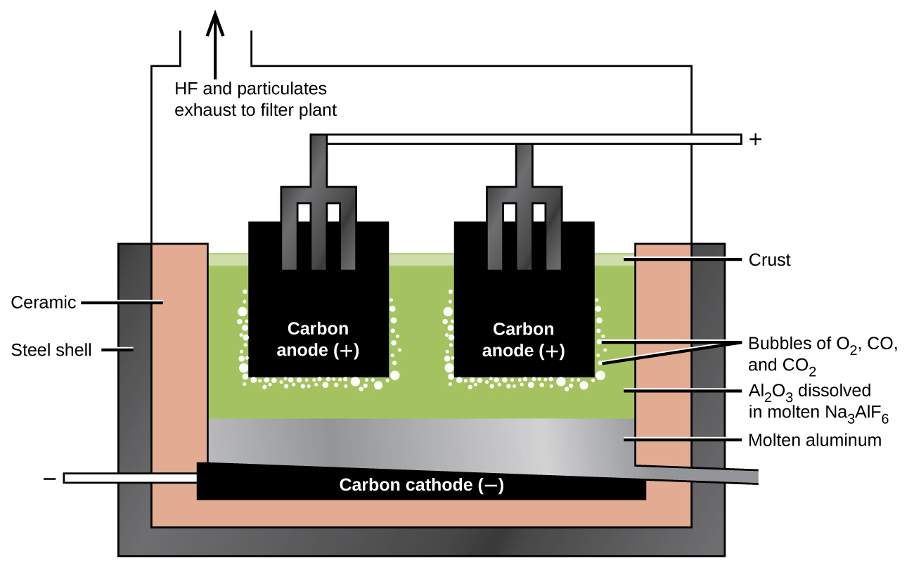 hight resolution of figure 18 11 an electrolytic cell is used for the production of aluminum the electrolysis of a solution of cryolite and calcium fluoride results in