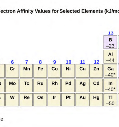 figure 6 36 this version of the periodic table displays the electron affinity values in kj mol for selected elements  [ 1300 x 648 Pixel ]