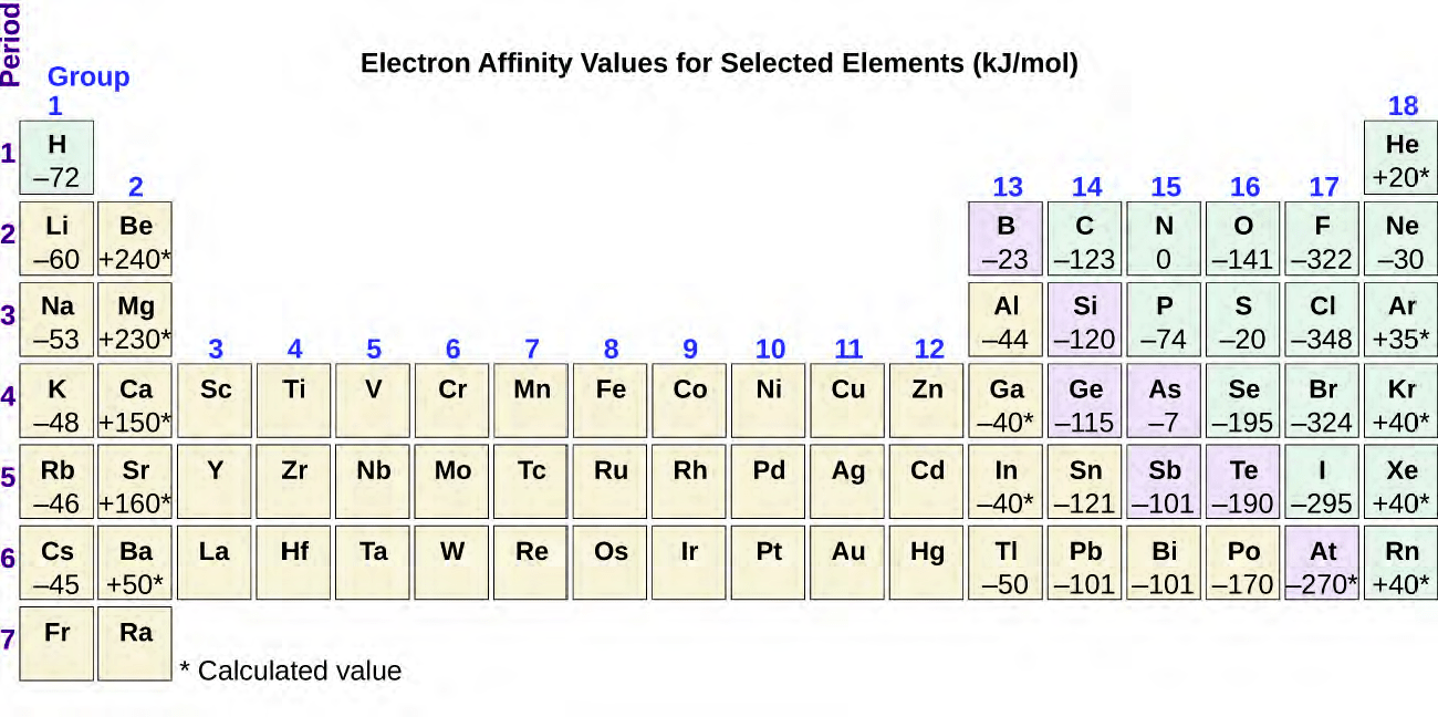hight resolution of figure 6 36 this version of the periodic table displays the electron affinity values in kj mol for selected elements