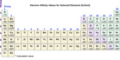 small resolution of figure 6 36 this version of the periodic table displays the electron affinity values in kj mol for selected elements