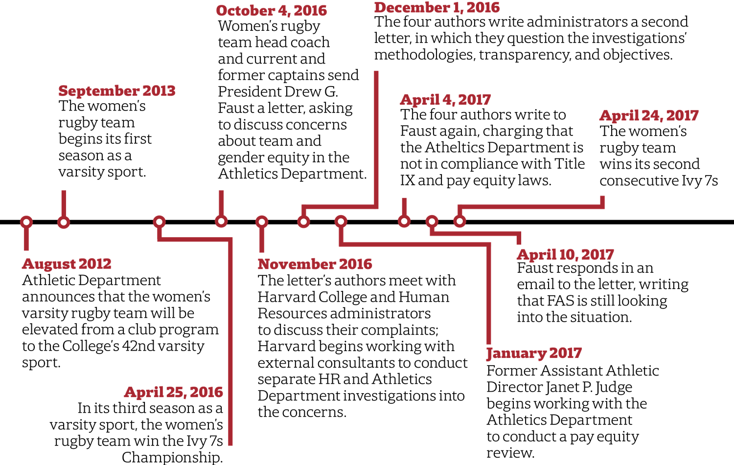 Rugby Coach Cover Letter Unequal Treatment News The Harvard Crimson