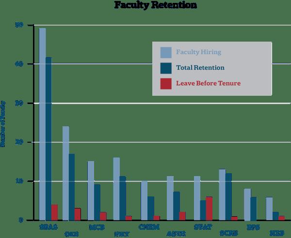 Internal Report Shows Poor Retention Harvard Women In