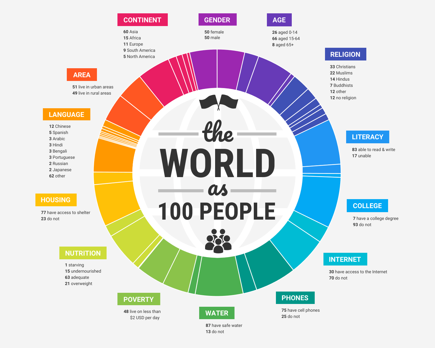 World Population Infographic Template Template