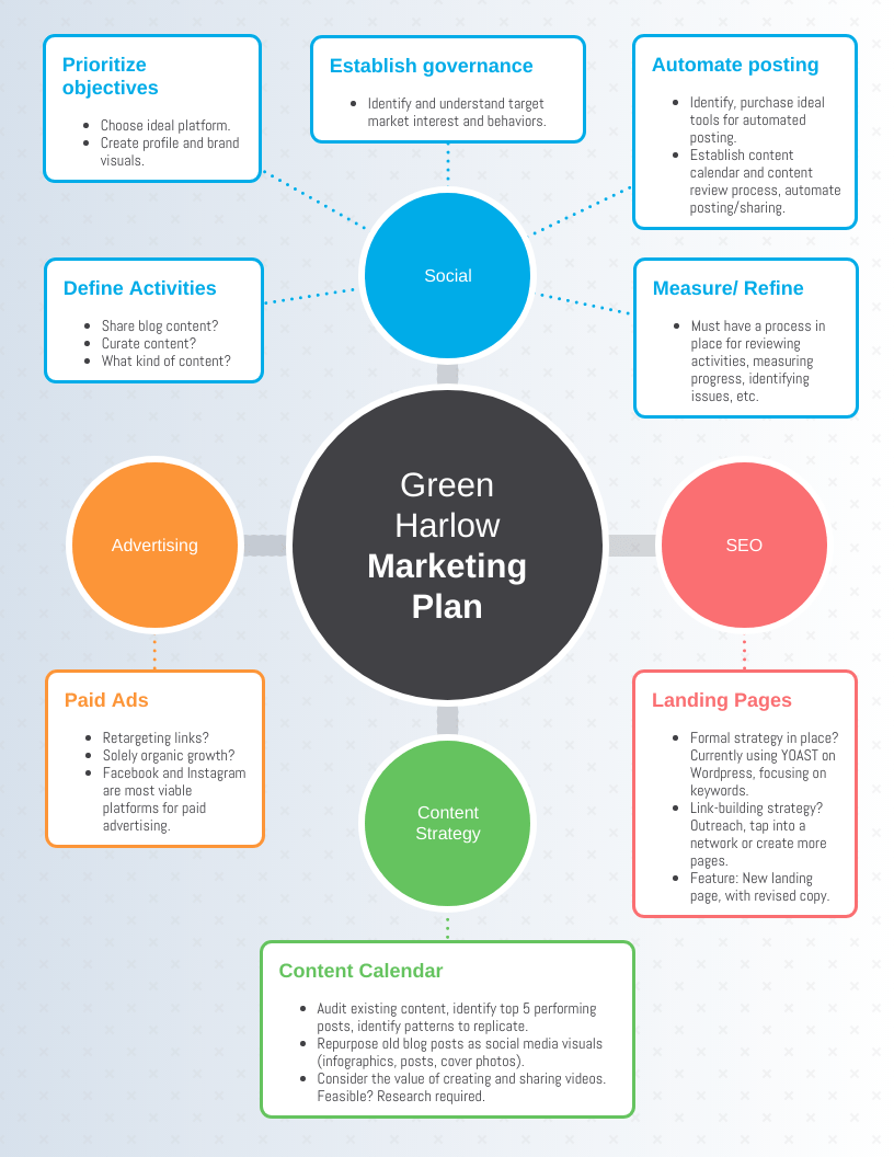 Our hope is that this outline will help you think through aspects of your proposed business operations and the channels you will use to reach your target market that you may not have yet considered. Marketing Plan Mind Map Template