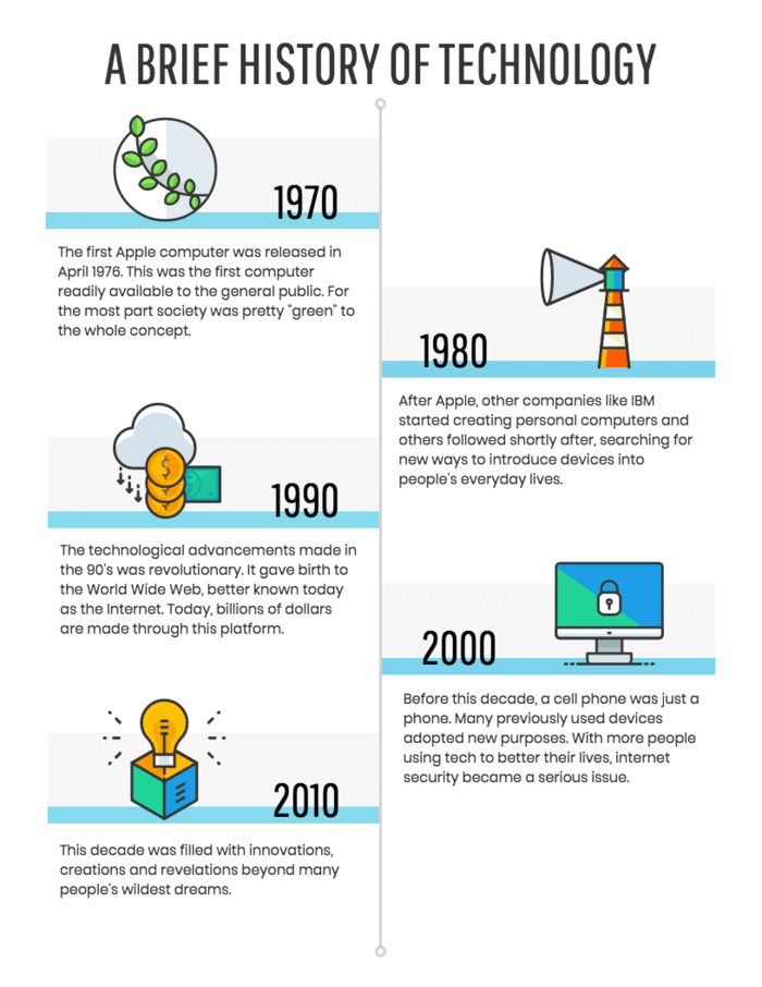 Technology Timeline Infographic Template Venngage