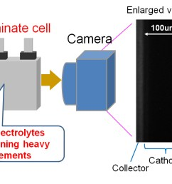 toyota develops world s first behavior observation method for lithium ions in electrolyte [ 1435 x 697 Pixel ]