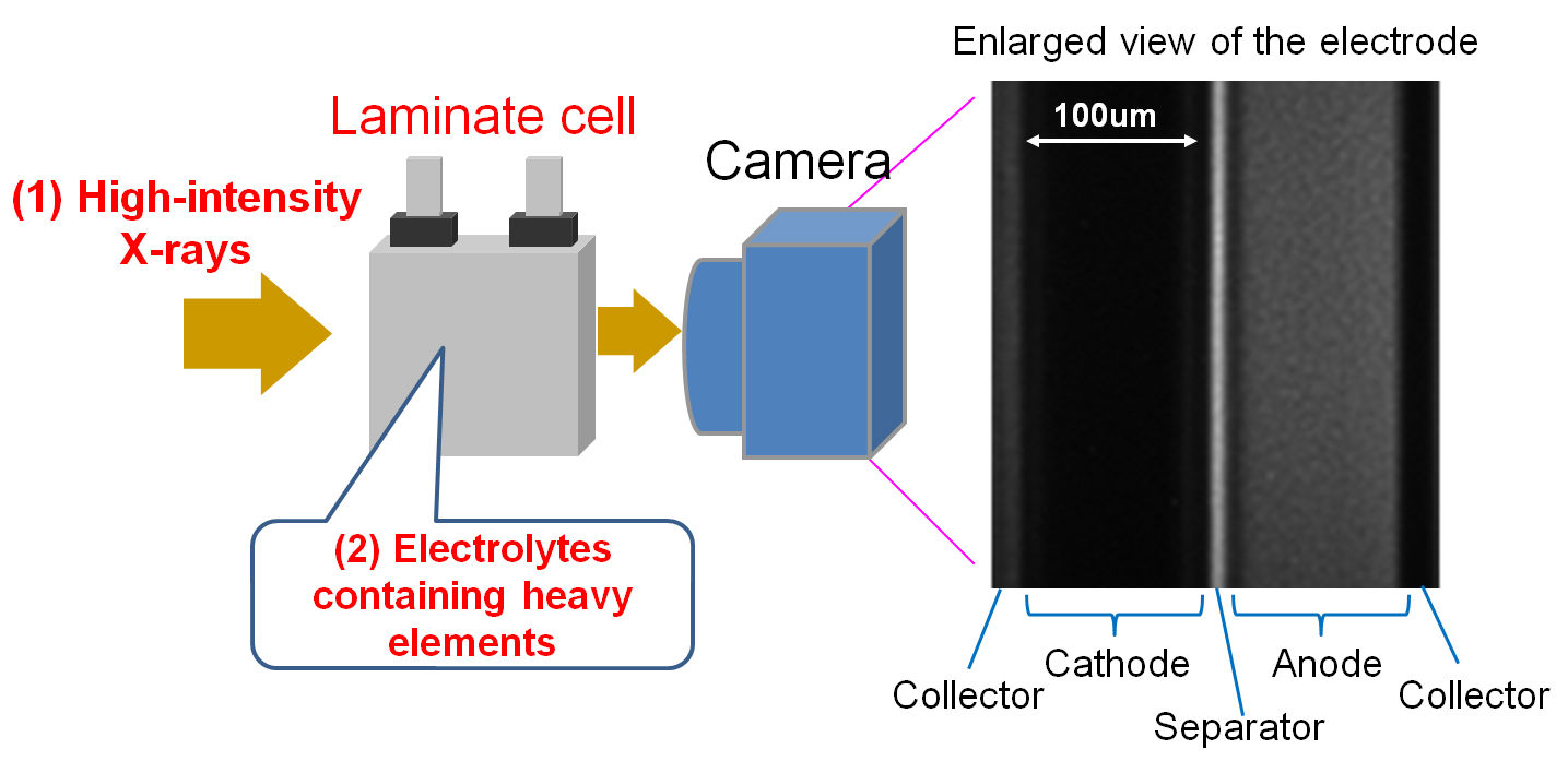 hight resolution of toyota develops world s first behavior observation method for lithium ions in electrolyte