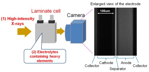small resolution of toyota develops world s first behavior observation method for lithium ions in electrolyte