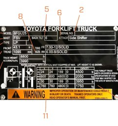 model number the model number of your toyota forklift is extremely important for relaying information to your dealers about repair or technical assistance  [ 1429 x 1104 Pixel ]