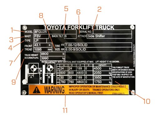 small resolution of model number the model number of your toyota forklift is extremely important for relaying information to your dealers about repair or technical assistance