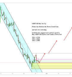 gbpusd buy set up with channel broken and 618 pull back for fx gbpusd by tntsunrise tradingview [ 2321 x 1199 Pixel ]
