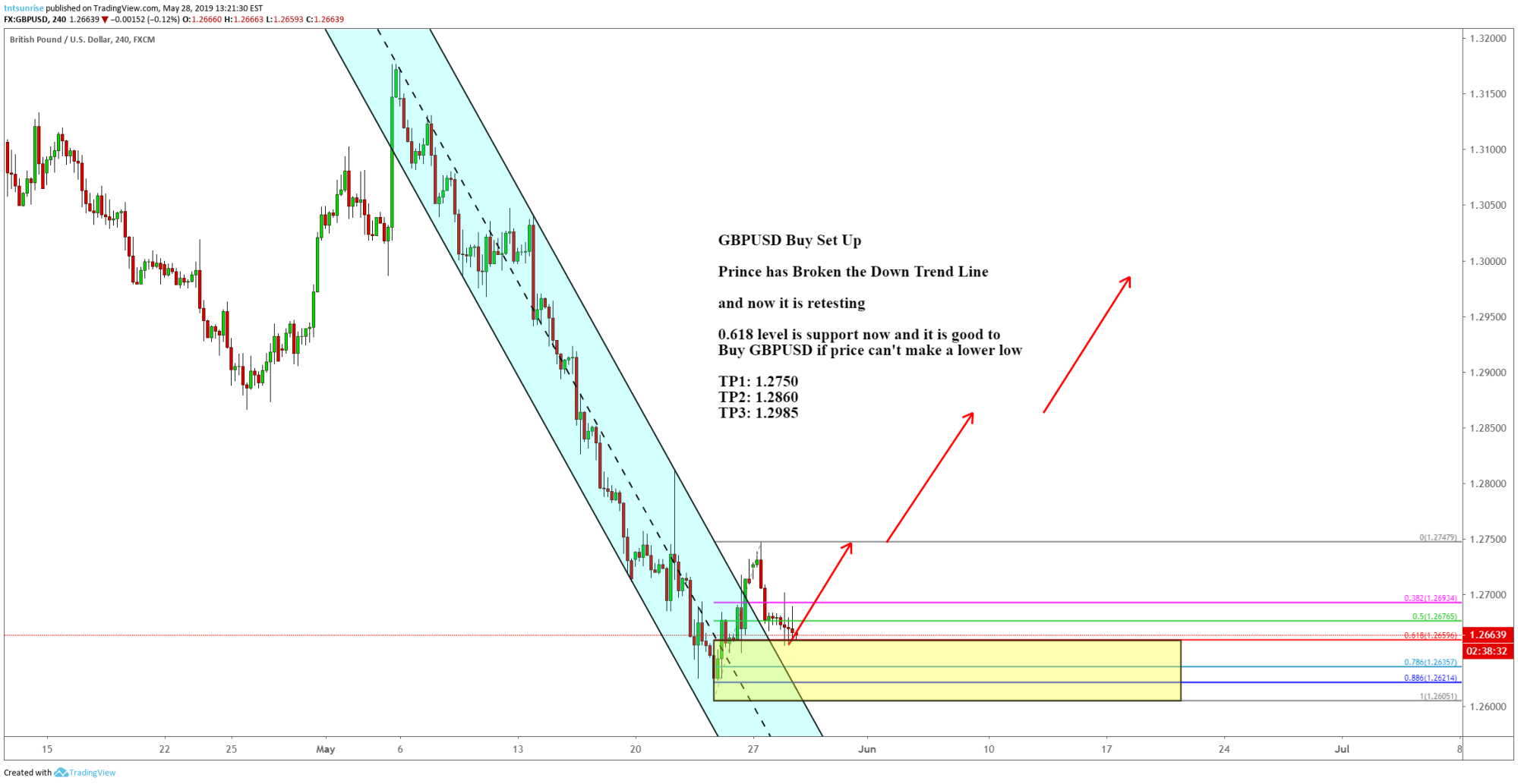 hight resolution of gbpusd buy set up with channel broken and 618 pull back for fx gbpusd by tntsunrise tradingview