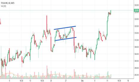 TSLA Stock Price and Chart — TradingView
