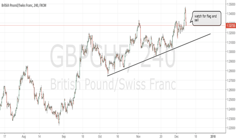 GBPCHF Chart, Rate and Analysis — TradingView