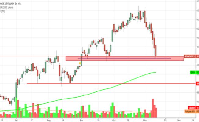 Ashokley Stock Price And Chart Tradingview