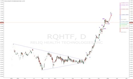 RQHTF Stock Price and Chart — TradingView