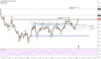 AUD USD Chart - AUD/USD Rate  TradingView  United Kingdom