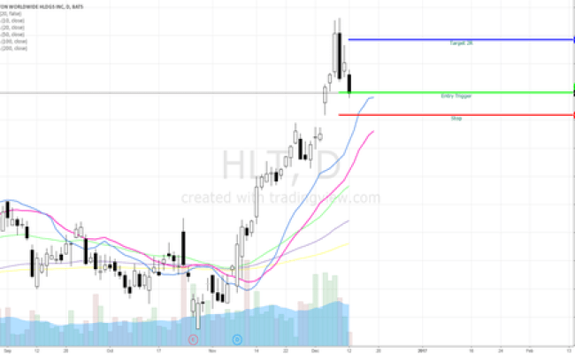 Hlt Stock Price And Chart Tradingview