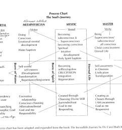 process chart the soul s journey [ 3273 x 2517 Pixel ]
