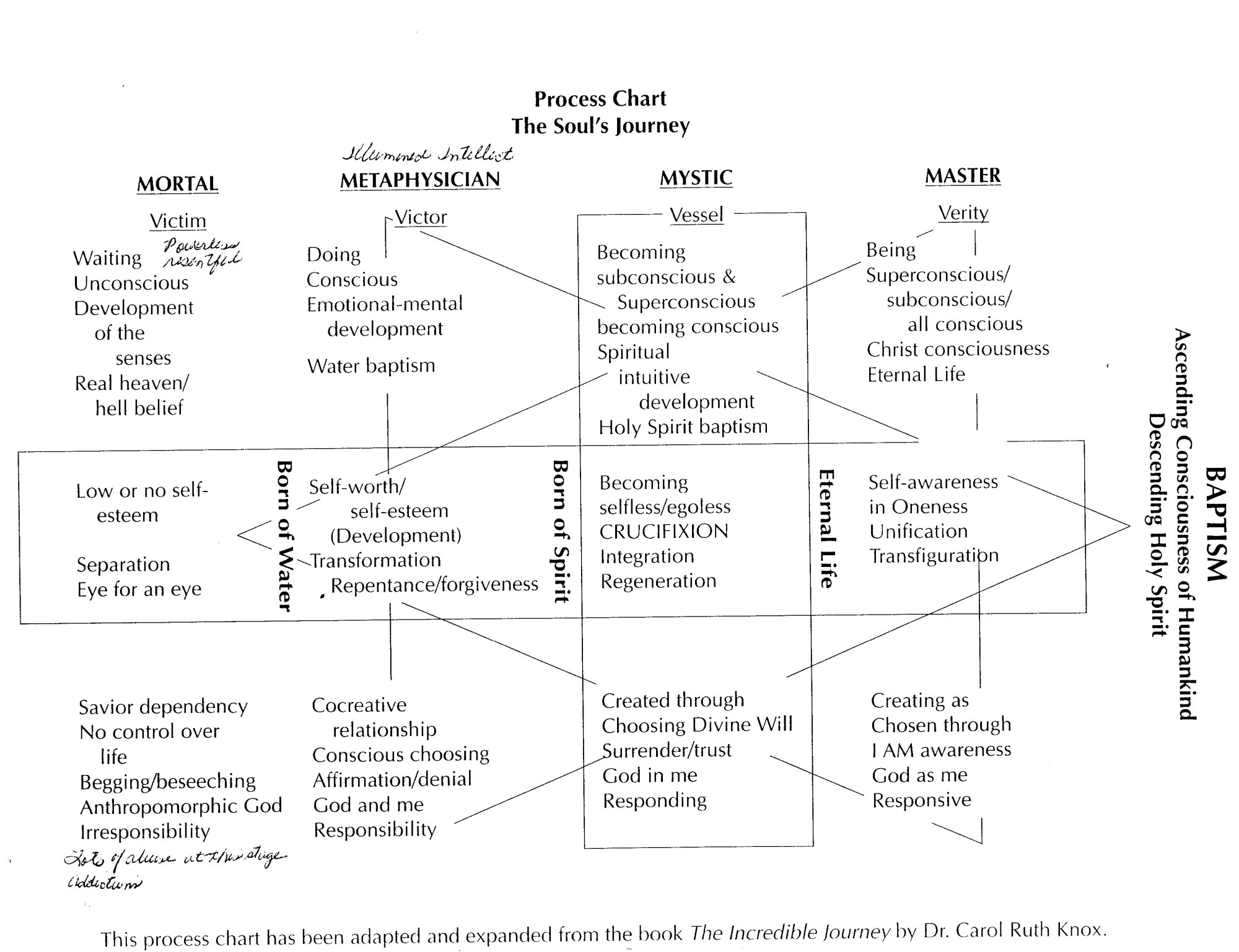 hight resolution of process chart the soul s journey