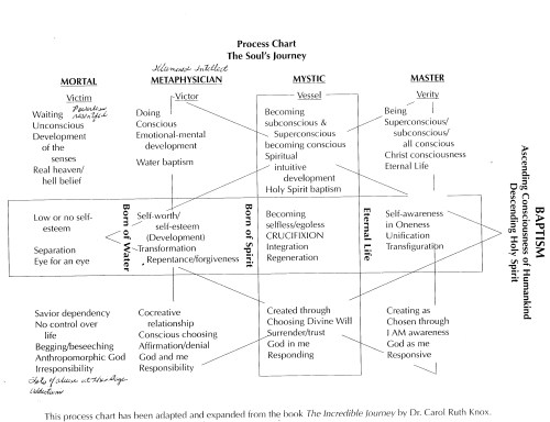 small resolution of process chart the soul s journey