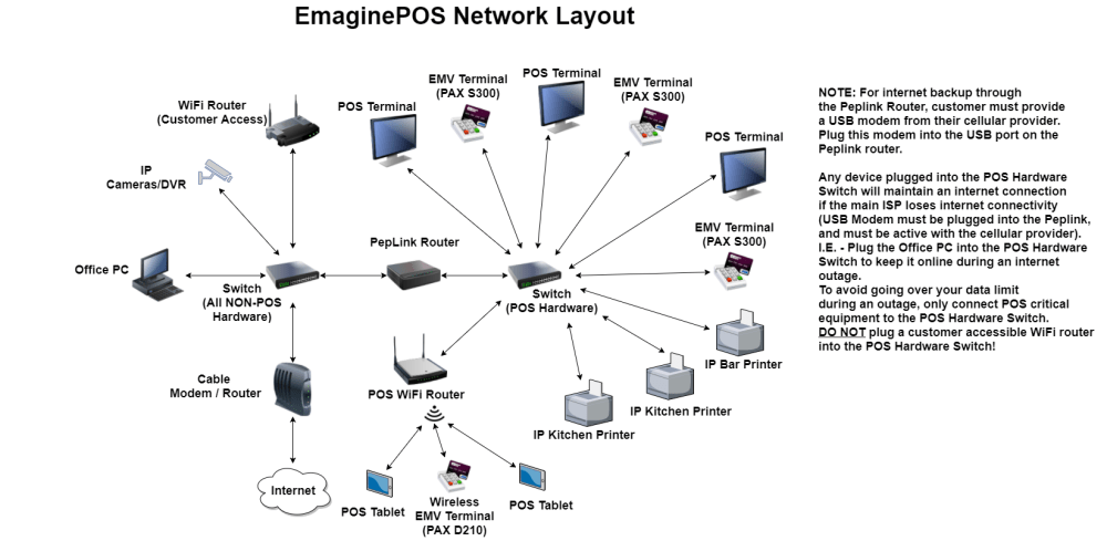 medium resolution of network diagram wiring diagram