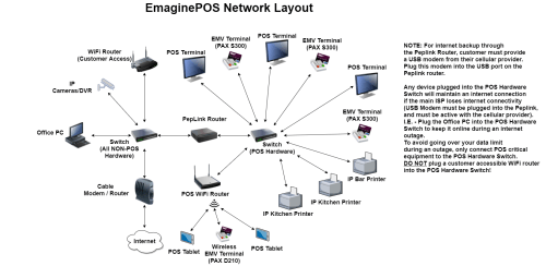 small resolution of network diagram wiring diagram