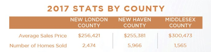 2017 Connecticut Housing Market Stats