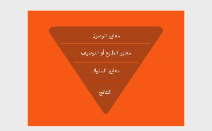 خطة معايير بثلاث خطوات 2