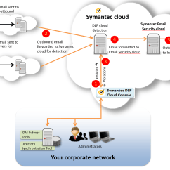 Symantec Endpoint Protection Architecture Diagram 06 Dodge Magnum Stereo Wiring Dlp Cloud Service For Email And Flow Components