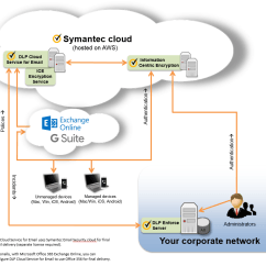 Symantec Endpoint Protection Architecture Diagram Pioneer Deh 245 Wiring Components For Protecting Cloud Email With Ice And Data Loss Prevention Service
