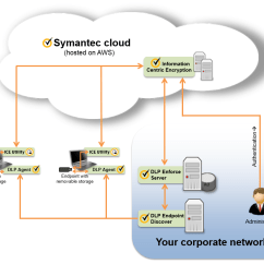 Symantec Endpoint Protection Architecture Diagram How To Rig Outriggers Components For Protecting Content Using Ice With Data Loss Prevention