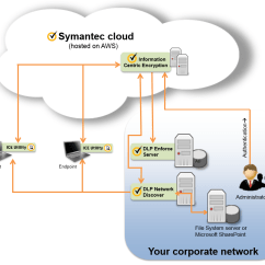 Symantec Endpoint Protection Architecture Diagram Hotpoint Gas Stove Wiring Components For Protecting Enterprise File Storage Content With Ice And Data Loss Prevention
