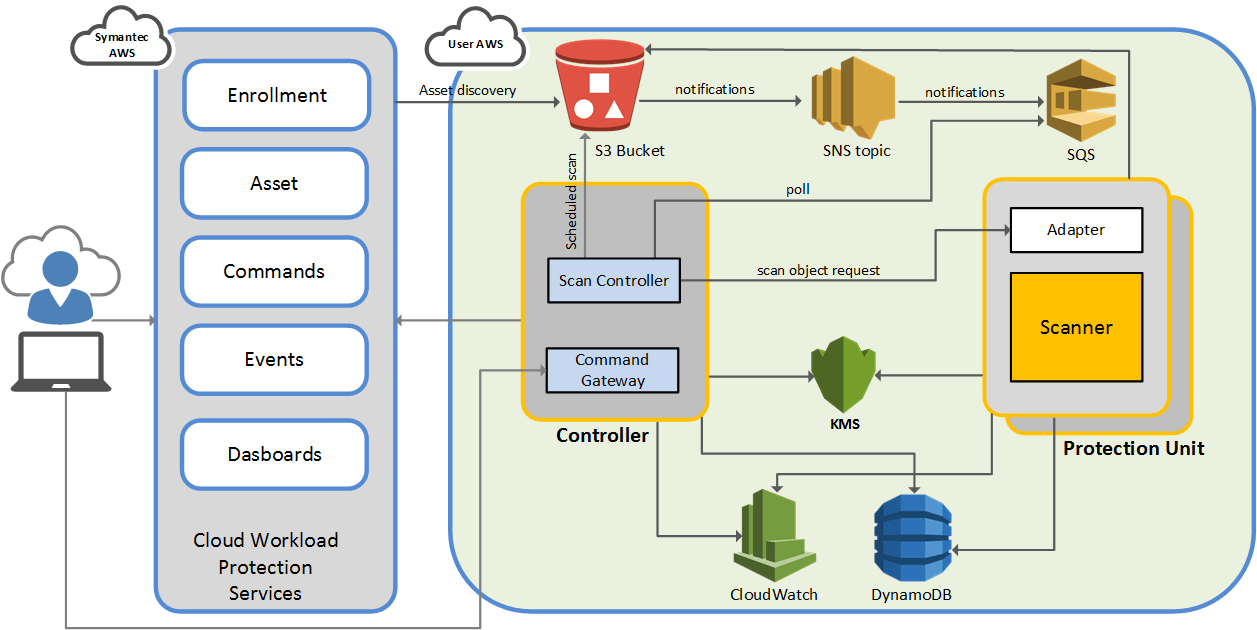 symantec endpoint protection architecture diagram rotation defense volleyball cwp for storage and components