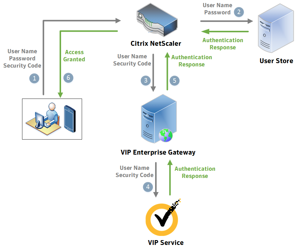 citrix netscaler diagram 94 ford explorer wiring workflows for radius authentication using user id security code