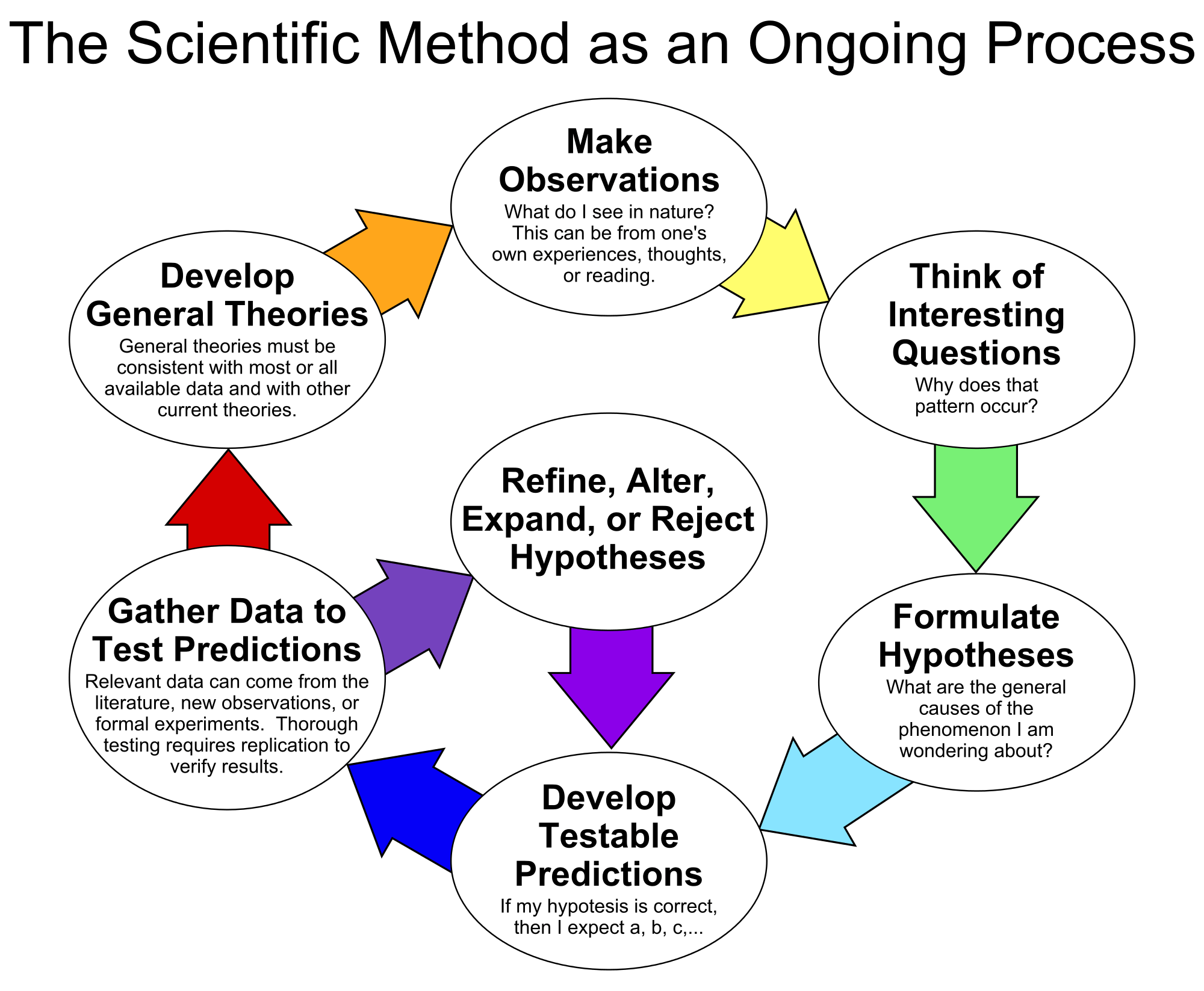 Describe The Meaning Ofysis Synthesis And Scientific